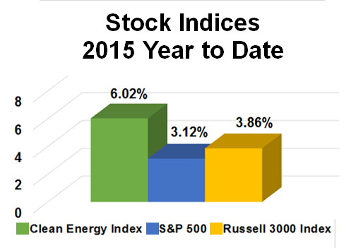 2015_YTD_stock_indices