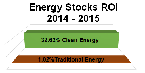 clean energy stocks outperform traditional energy stocks