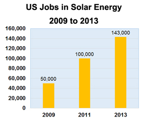 solar sector jobs grow from 50 thousand to 143 thousand  2009 to 2013