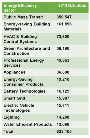 US_Energy_Efficiency_Jobs