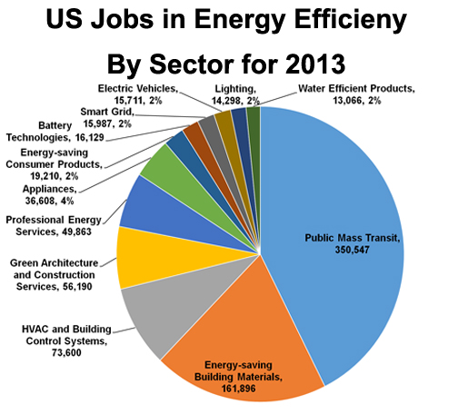 US Green Jobs or energy efficiency jobs