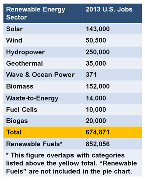 Table view of US Renewable energy jobs
