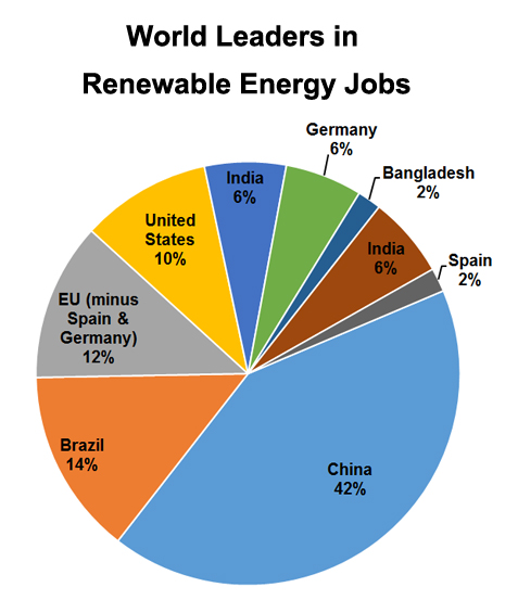leading countries in renewable jobs