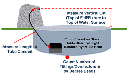 Diagram - what to measure to use hydraulic head calculator