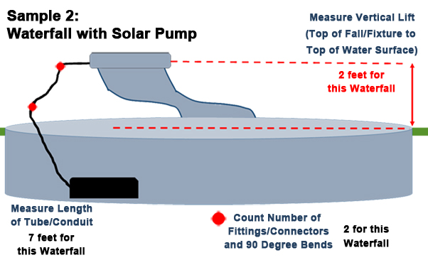 sample 2 solar pump for waterfall calculations