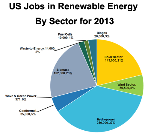 US Jobs in Renewable Energy