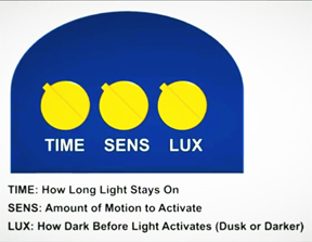 Time, SENS and LUX are key settings for any flood light, solar or electric