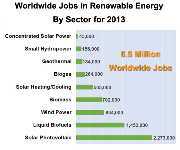 wordwide renewable jobs